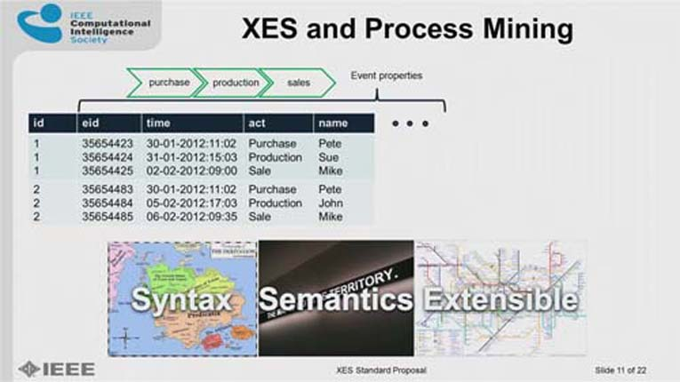 The eXtensible Event Stream (XES) standard